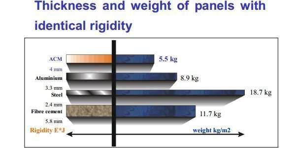 Aluminium Composite Diagram